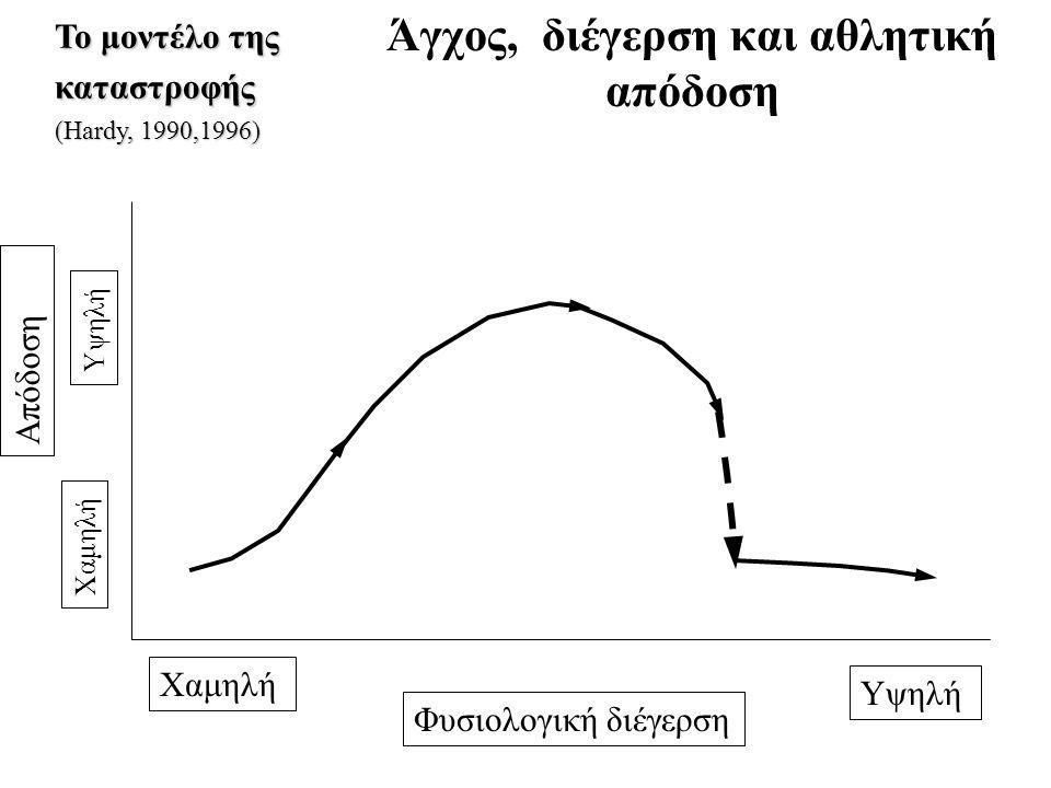 Άγχος, διέγερση και αθλητική απόδοση Το μοντέλο της καταστροφής (Hardy, 1990,1996) Απόδοση Χαμηλή Υψηλή Χαμηλή Υψηλή Φυσιολογική διέγερση