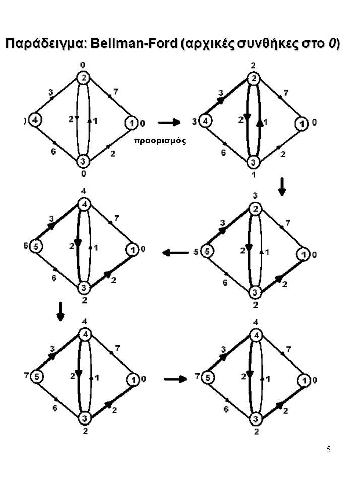 5 Παράδειγμα: Bellman-Ford (αρχικές συνθήκες στο 0) προορισμός