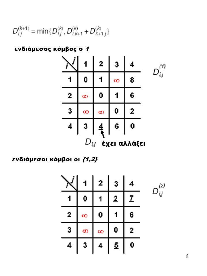 8 ενδιάμεσος κόμβος ο 1 ενδιάμεσοι κόμβοι οι {1,2} έχει αλλάξει