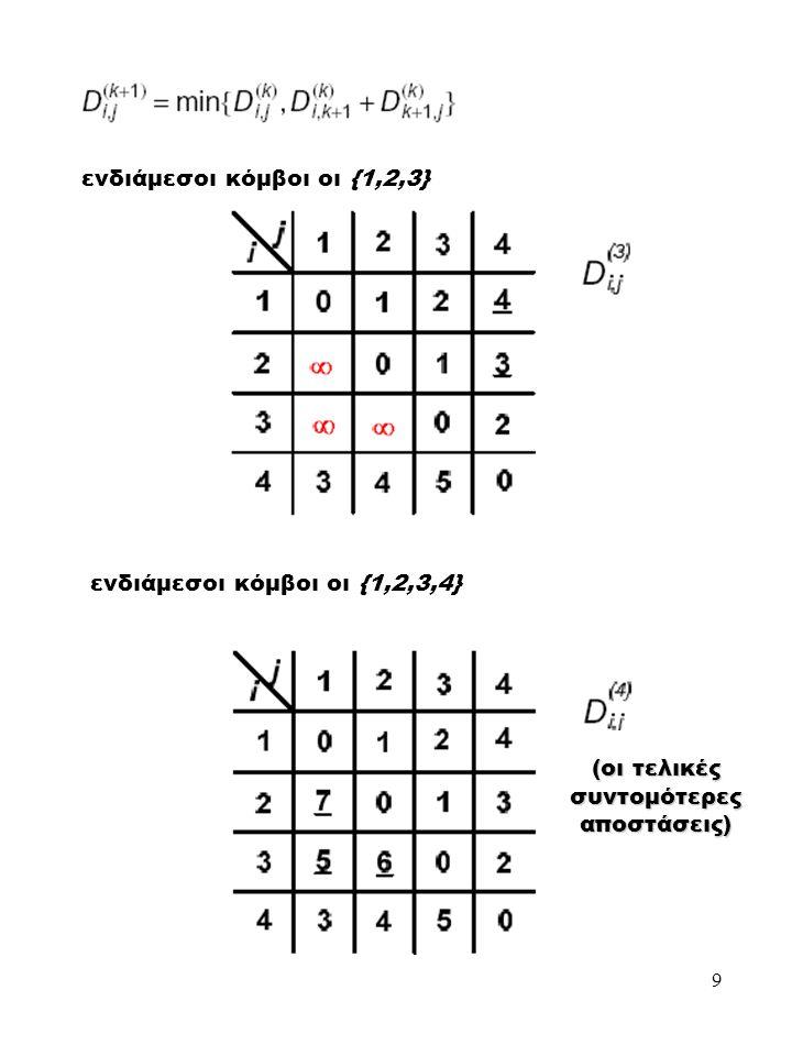 9 ενδιάμεσοι κόμβοι οι {1,2,3} ενδιάμεσοι κόμβοι οι {1,2,3,4} (οι τελικές συντομότερες αποστάσεις)