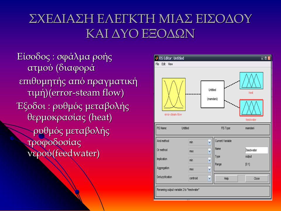 ΣΧΕΔΙΑΣΗ ΕΛΕΓΚΤΗ ΜΙΑΣ ΕΙΣΟΔΟΥ ΚΑΙ ΔΥΟ ΕΞΟΔΩΝ Είσοδος : σφάλμα ροής ατμού (διαφορά επιθυμητής από πραγματική τιμή)(error-steam flow) επιθυμητής από πραγματική τιμή)(error-steam flow) Έξοδοι : ρυθμός μεταβολής θερμοκρασίας (heat) ρυθμός μεταβολής τροφοδοσίας νερού(feedwater) ρυθμός μεταβολής τροφοδοσίας νερού(feedwater)