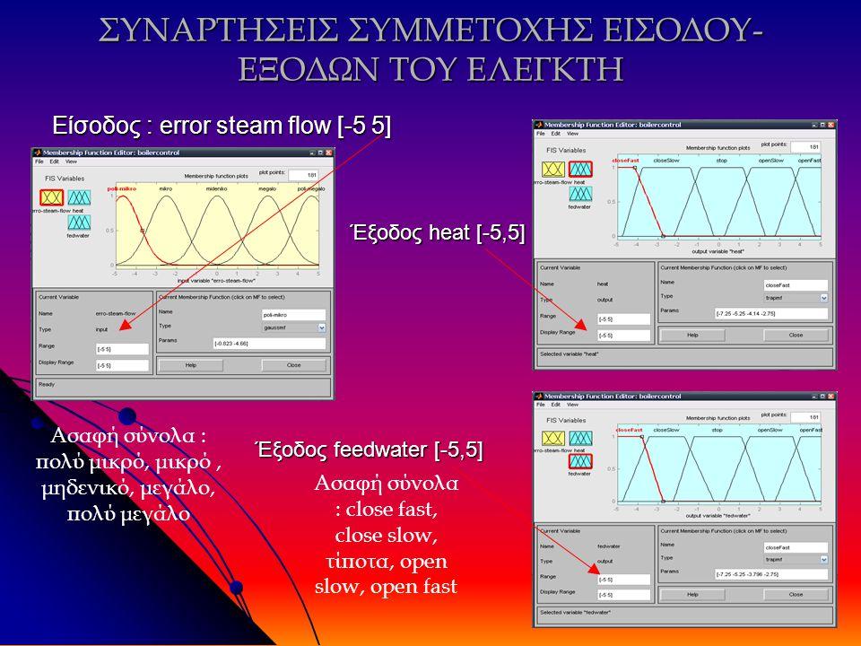 ΣΥΝΑΡΤΗΣΕΙΣ ΣΥΜΜΕΤΟΧΗΣ ΕΙΣΟΔΟΥ- ΕΞΟΔΩΝ ΤΟΥ ΕΛΕΓΚΤΗ Είσοδος : error steam flow [-5 5] Έξοδος heat [-5,5] Έξοδος feedwater [-5,5] Έξοδος feedwater [-5,5] Ασαφή σύνολα : πολύ μικρό, μικρό, μηδενικό, μεγάλο, πολύ μεγάλο Ασαφή σύνολα : close fast, close slow, τίποτα, open slow, open fast