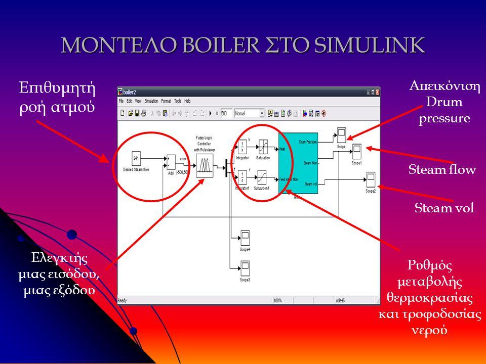 ΜΟΝΤΕΛΟ BOILER ΣΤΟ SIMULINK Επιθυμητή ροή ατμού Απεικόνιση Drum pressure Steam flow Steam vol Ελεγκτής μιας εισόδου, μιας εξόδου Ρυθμός μεταβολής θερμοκρασίας και τροφοδοσίας νερού