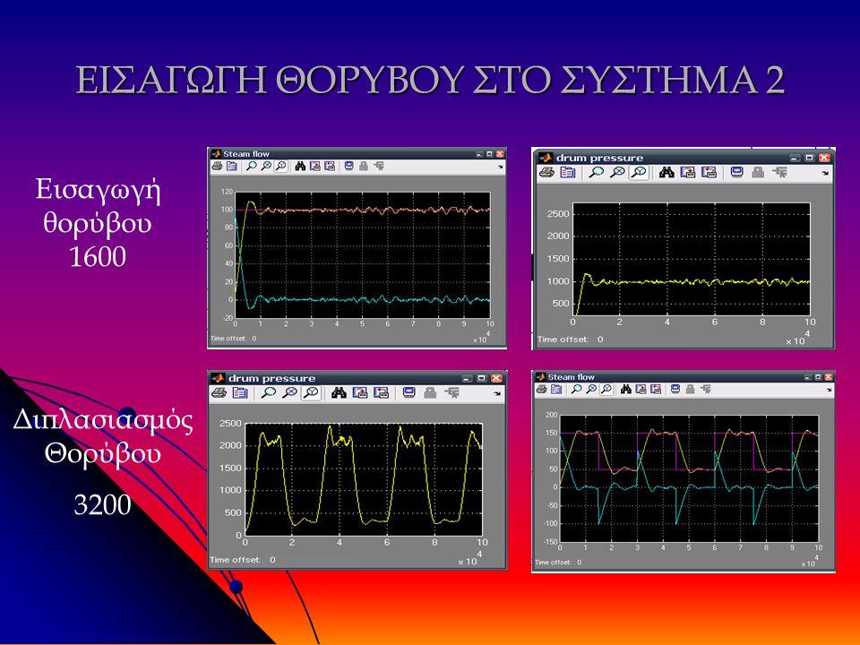 ΕΙΣΑΓΩΓΗ ΘΟΡΥΒΟΥ ΣΤΟ ΣΥΣΤΗΜΑ 2 Διπλασιασμός Θορύβου 3200 Εισαγωγή θορύβου 1600