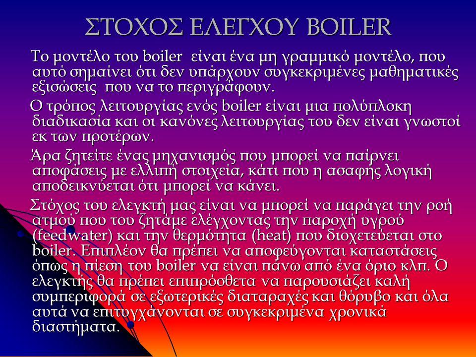 ΕΙΣΟΔΟΙ- ΕΞΟΔΟΙ BOILER Είσοδοι boiler : Θερμοκρασία (heat) Τροφοδοσία νερού(feedwater) Έξοδοι boiler : Ροή ατμού (steam flow) Πίεση δοχείων boiler (drum pressure) Όγκος ατμού (steam vol)