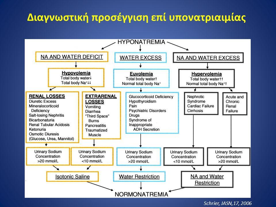 Διαγνωστική προσέγγιση επί υπονατριαιμίας Schrier, JASN,17, 2006