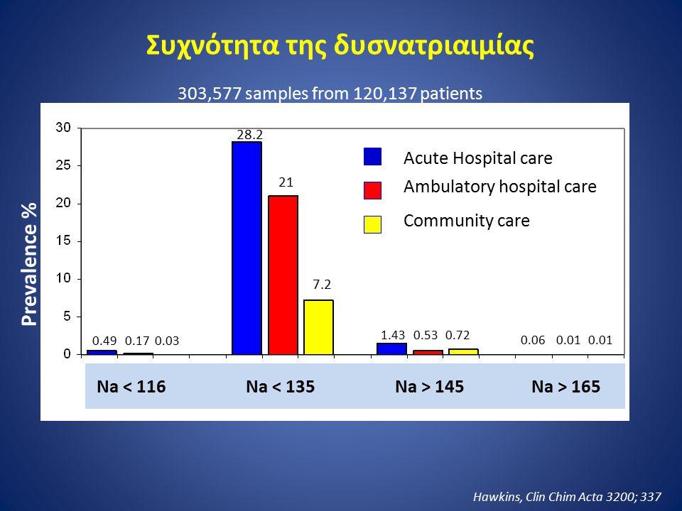Υπονατριαιμία (n = 10,900) Χωρίς υπονατριαιμία(n = 187,400) Θνητότητα (%)5.93.0 Αναπνευστήρας (%)5.02.8 ΜΕΘ (%)17.310.9 Παραμονή (days)8.67.2 Κόστος($)16,50013,560 Έκβαση ασθενών με υπονατριαιμία Zilberberg, Curr Med Res Opin 2008; 24