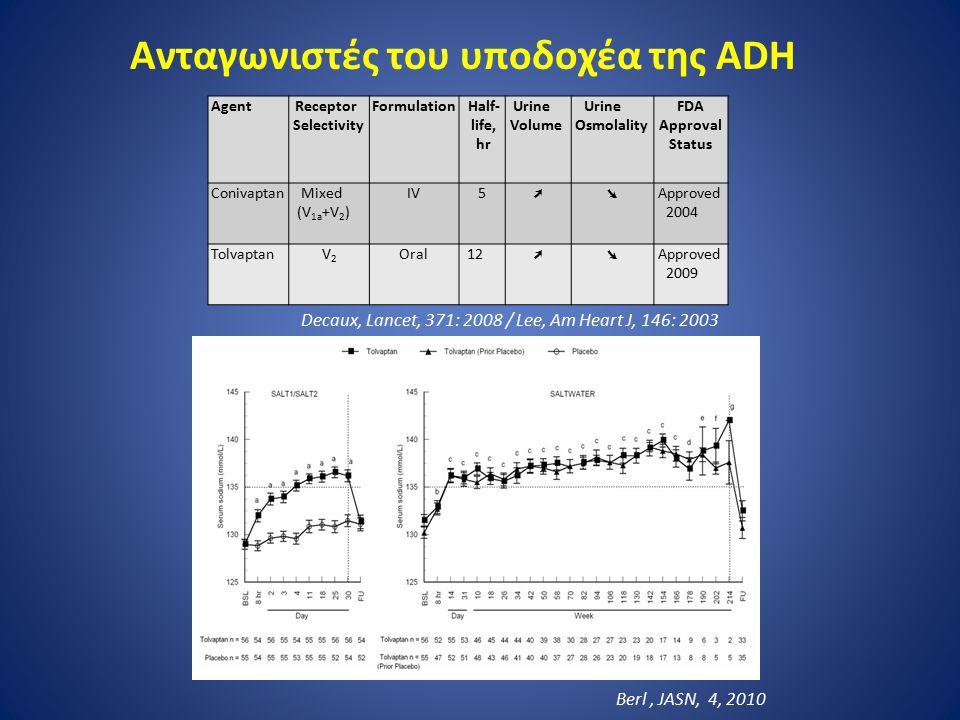 Agent Receptor Selectivity Formulation Half- life, hr Urine Volume Urine Osmolality FDA Approval Status Conivaptan Mixed (V 1a +V 2 ) IV5 ➚➘ Approved