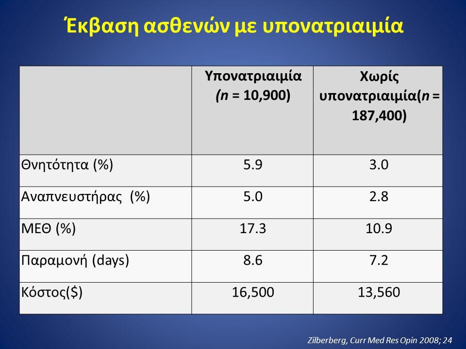 Υπονατριαιμία (n = 10,900) Χωρίς υπονατριαιμία(n = 187,400) Θνητότητα (%)5.93.0 Αναπνευστήρας (%)5.02.8 ΜΕΘ (%)17.310.9 Παραμονή (days)8.67.2 Κόστος($