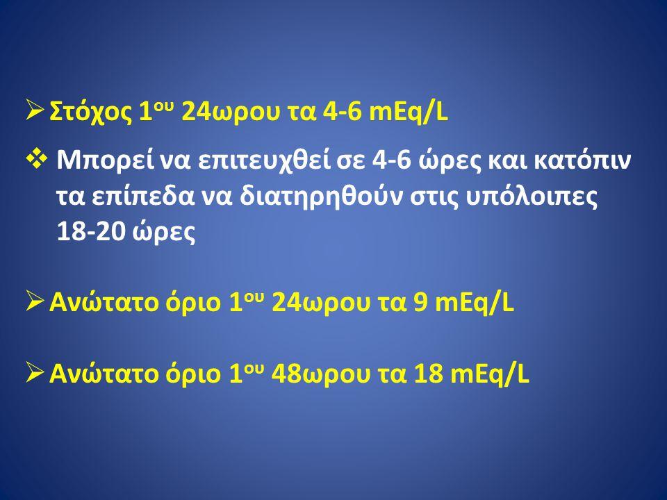  Στόχος 1 ου 24ωρου τα 4-6 mEq/L  Μπορεί να επιτευχθεί σε 4-6 ώρες και κατόπιν τα επίπεδα να διατηρηθούν στις υπόλοιπες 18-20 ώρες  Ανώτατο όριο 1