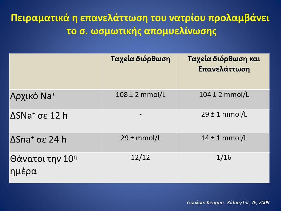 Ταχεία διόρθωση Ταχεία διόρθωση και Επανελάττωση Αρχικό Na + 108 ± 2 mmol/L104 ± 2 mmol/L ∆SΝa + σε 12 h -29 ± 1 mmol/L ∆Sna + σε 24 h 29 ± mmol/L14 ±
