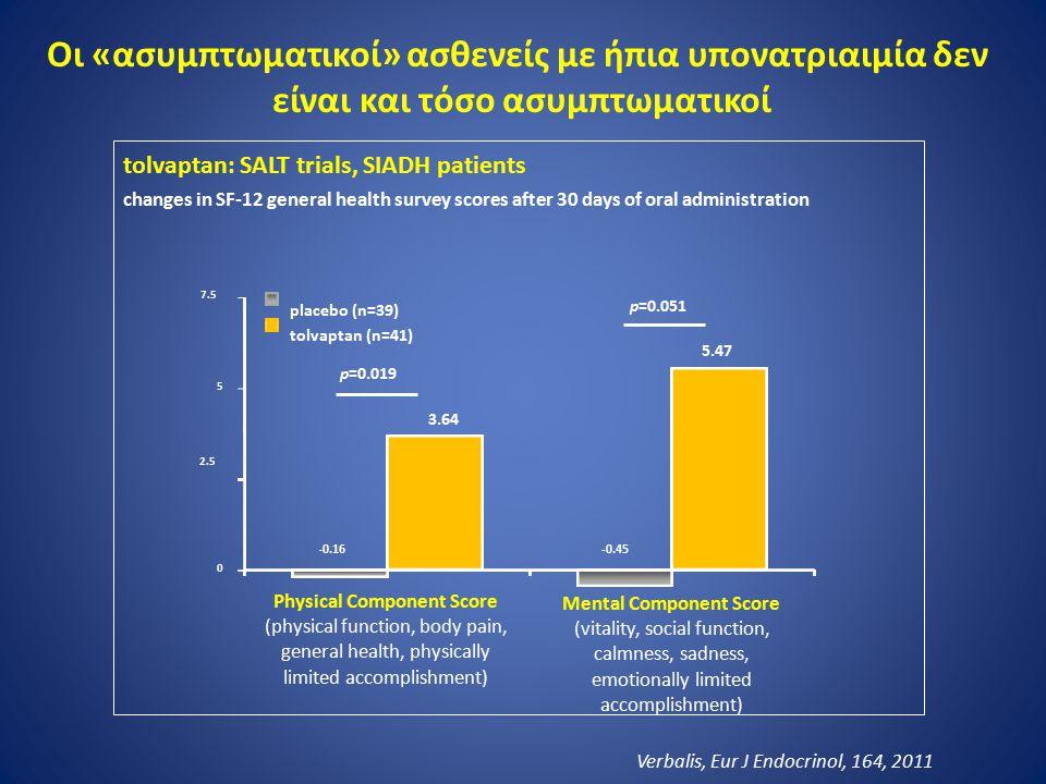 Οι «ασυμπτωματικοί» ασθενείς με ήπια υπονατριαιμία δεν είναι και τόσο ασυμπτωματικοί tolvaptan: SALT trials, SIADH patients changes in SF-12 general h
