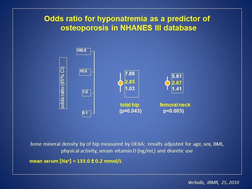 Οdds ratio for hyponatremia as a predictor of osteoporosis in NHANES III database bone mineral density by of hip measured by DEXA; results adjusted fo