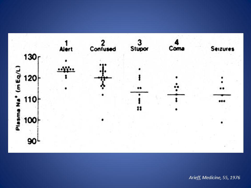 Οξεία (≤ 48 hr)Χρόνια (> 48 hr) Συμπτώματα Εγκεφαλικό οίδημα Σπασμοί Εγκολεασμός εγκεφαλικού στελέχους Συμπτώματα Ναυτία και έμετος Σύγχυση και μεταβολή προσωπικότητας Νευρολογικές διαταραχές Διαταραχές βάδισης Σπασμοί (σε πολύ χαμηλά επίπεδα νατρίου) Η ταχεία διόρθωση αποκαθιστά τον εγκεφαλικό όγκο χωρίς συνέπειες Η ταχεία διόρθωση μπορεί να προκαλέσει σ.