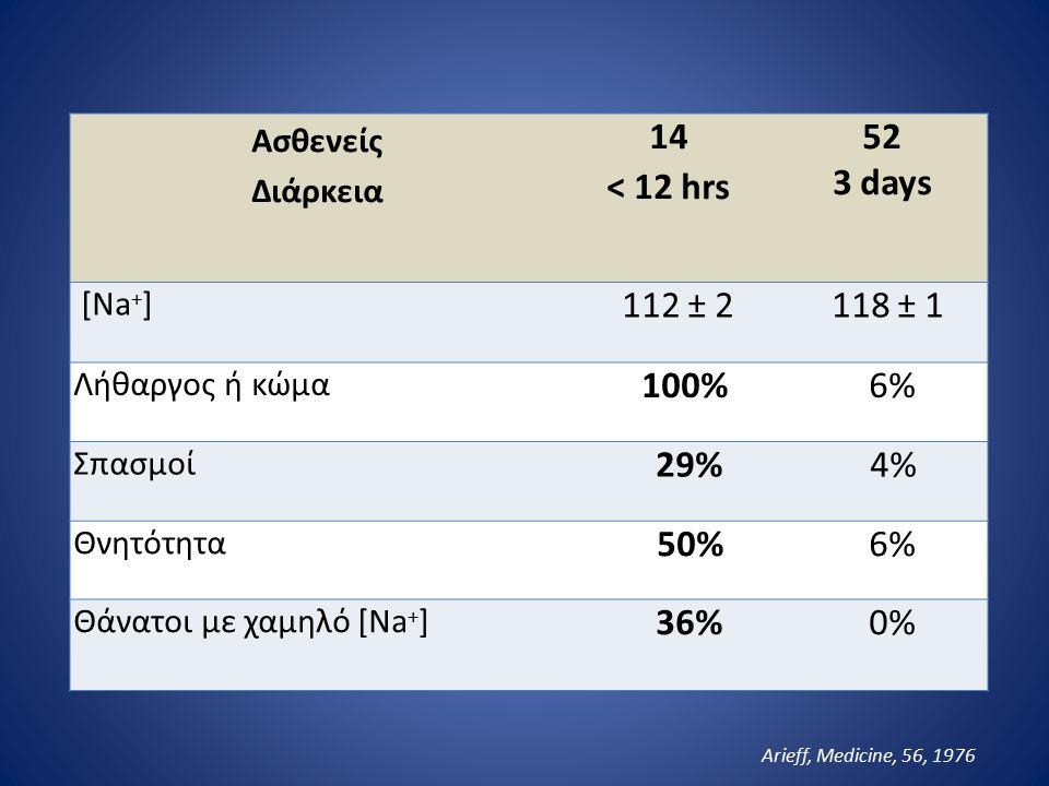 Υψηλός κίνδυνος για επιπλοκές από το ΚΝΣ Εγκεφαλικό οίδημα Γυναίκες αναπαραγωγικής ηλικίας-ιδίως μετεγχειρητικά Παιδιά Εγκεφαλική βλάβη Υποξαιμία Ηλικιωμένες σε HCTZ Ψυχογενής πολυδιψία Ωσμωτική απομυελίνωση Na + < 105 mEq/L Αλκοολισμός Παθήσεις ήπατος Κακή θρέψη Υποκαλιαιμία Ηλικιωμένες σε HCTZ Υποξαιμία; Ayus, Ann Intern Med, 1992
