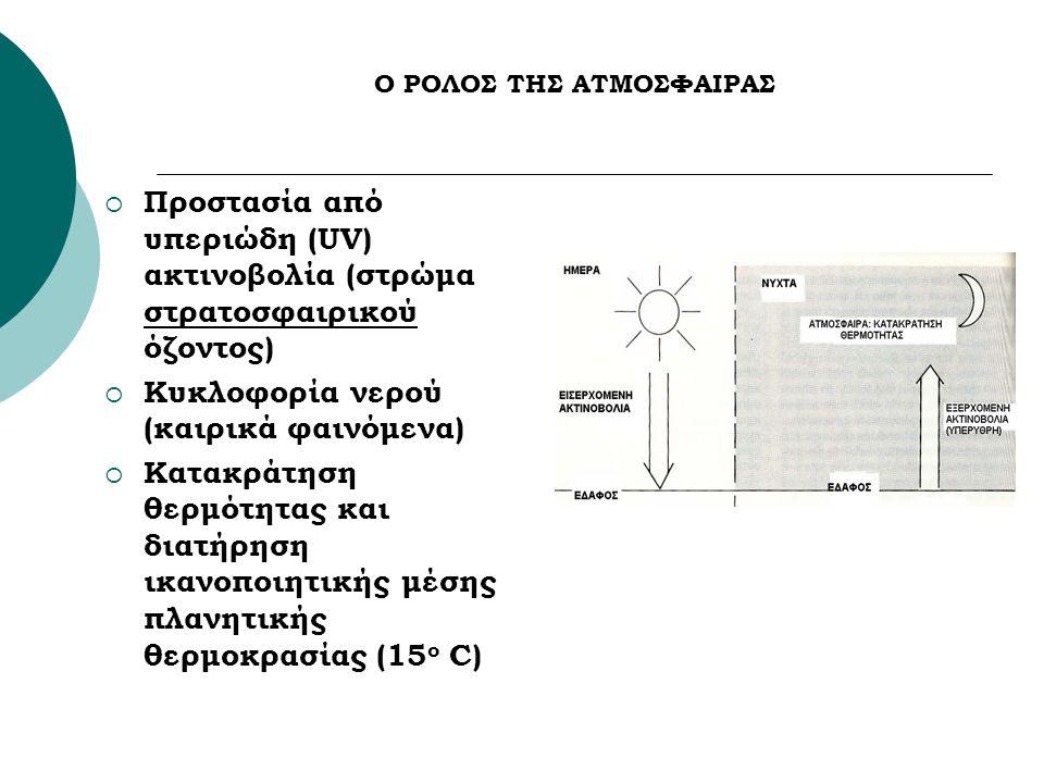 O ΡΟΛΟΣ ΤΗΣ ΑΤΜΟΣΦΑΙΡΑΣ  Προστασία από υπεριώδη (UV) ακτινοβολία (στρώμα στρατοσφαιρικού όζοντος)  Κυκλοφορία νερού (καιρικά φαινόμενα)  Κατακράτηση θερμότητας και διατήρηση ικανοποιητικής μέσης πλανητικής θερμοκρασίας (15 ο C)