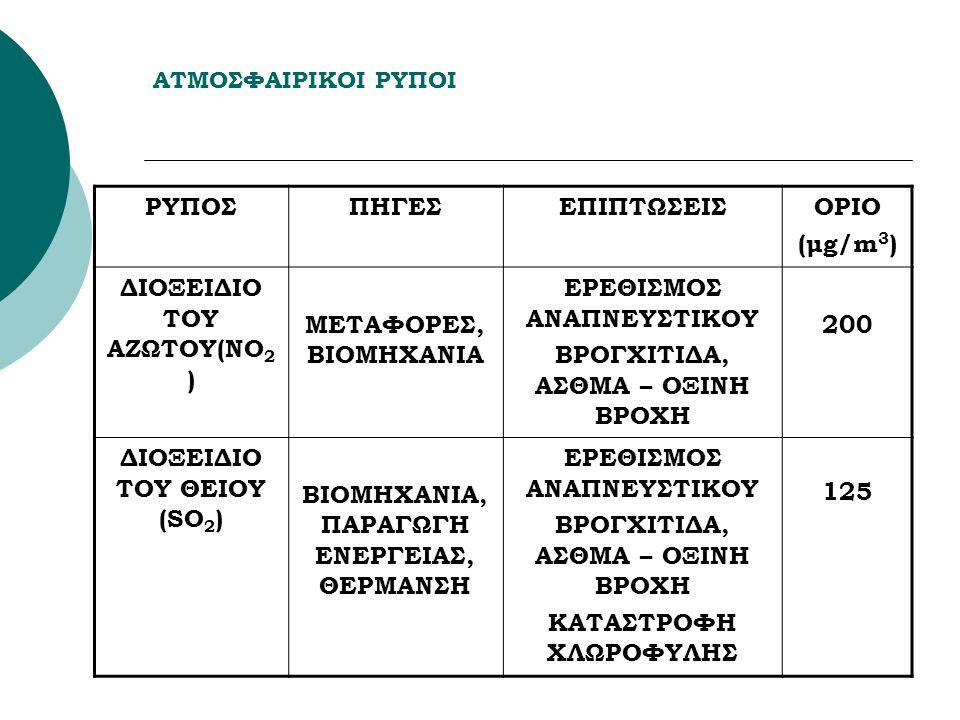 ΑΤΜΟΣΦΑΙΡΙΚΟΙ ΡΥΠΟΙ ΡΥΠΟΣΠΗΓΕΣΕΠΙΠΤΩΣΕΙΣΟΡΙΟ (μg/m 3 ) ΔΙΟΞΕΙΔΙΟ ΤΟΥ ΑΖΩΤΟΥ(ΝΟ 2 ) ΜΕΤΑΦΟΡΕΣ, ΒΙΟΜΗΧΑΝΙΑ ΕΡΕΘΙΣΜΟΣ ΑΝΑΠΝΕΥΣΤΙΚΟΥ ΒΡΟΓΧΙΤΙΔΑ, ΑΣΘΜΑ – ΟΞΙΝΗ ΒΡΟΧΗ 200 ΔΙΟΞΕΙΔΙΟ ΤΟΥ ΘΕΙΟΥ (SO 2 ) BIOMHXANIA, ΠΑΡΑΓΩΓΗ ΕΝΕΡΓΕΙΑΣ, ΘΕΡΜΑΝΣΗ ΕΡΕΘΙΣΜΟΣ ΑΝΑΠΝΕΥΣΤΙΚΟΥ ΒΡΟΓΧΙΤΙΔΑ, ΑΣΘΜΑ – ΟΞΙΝΗ ΒΡΟΧΗ ΚΑΤΑΣΤΡΟΦΗ ΧΛΩΡΟΦΥΛΗΣ 125