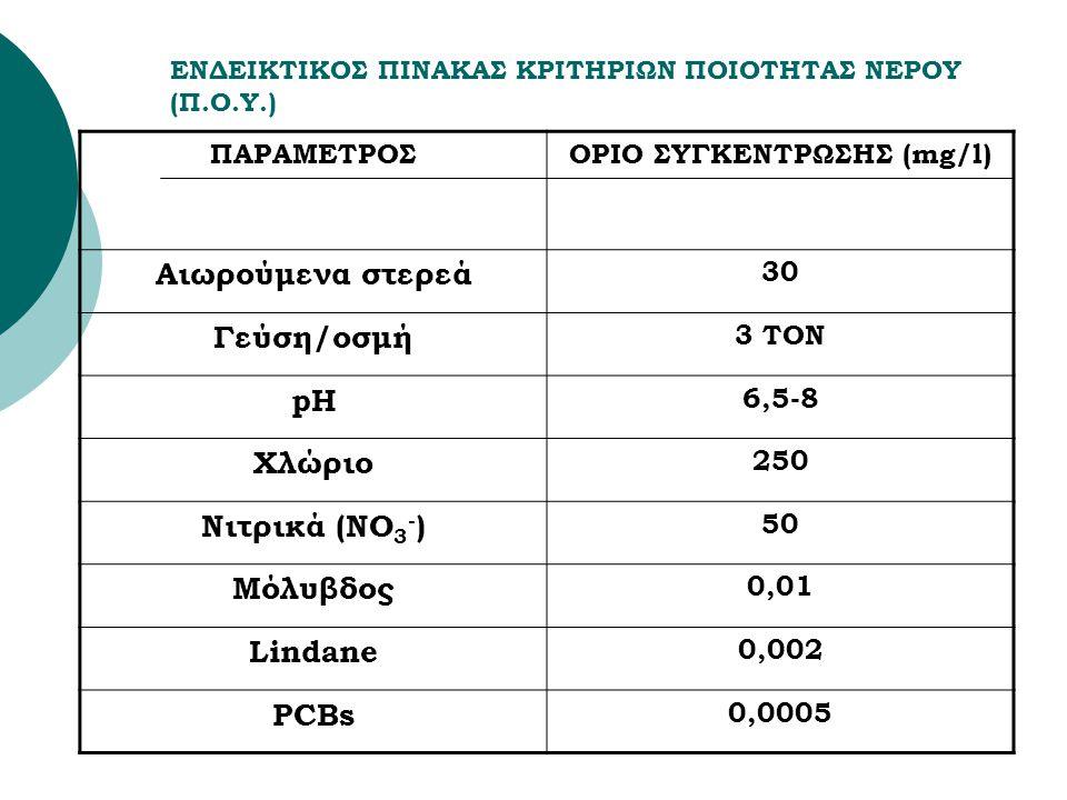 ΕΝΔΕΙΚΤΙΚΟΣ ΠΙΝΑΚΑΣ ΚΡΙΤΗΡΙΩΝ ΠΟΙΟΤΗΤΑΣ ΝΕΡΟΥ (Π.Ο.Υ.) ΠΑΡΑΜΕΤΡΟΣΟΡΙΟ ΣΥΓΚΕΝΤΡΩΣΗΣ (mg/l) Αιωρούμενα στερεά 30 Γεύση/οσμή 3 TON pH 6,5-8 Χλώριο 250 Νιτρικά (ΝΟ 3 - ) 50 Μόλυβδος 0,01 Lindane 0,002 PCBs 0,0005