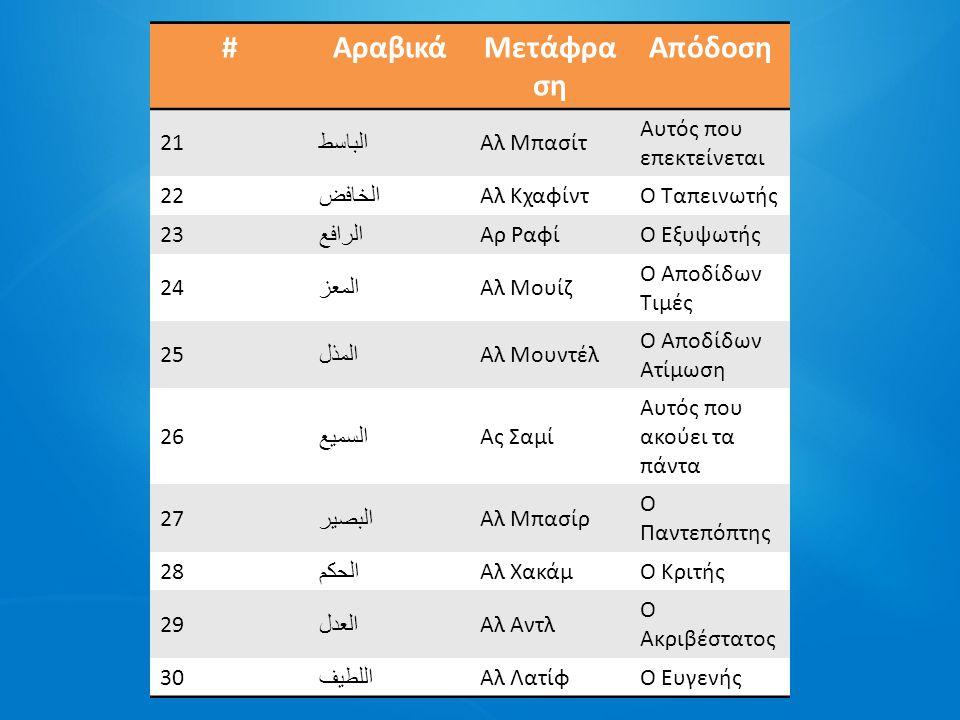 #ΑραβικάΜετάφρασηΑπόδοση 31 الخبير Αλ Κχαμπίρ Ο Παντογνώστης 32 الحليم Αλ ΧαλίμΟ Επιεικής 33 العظيم Αλ Αζίμ Ο Μεγαλοπρεπής, ο Αέναος 34 الغفور Αλ Γκαφούρ Αυτός που Συγχωρεί τα Πάντα 35 الشكور Ας ΣακούρΟ Ευγνώμων 36 العلي Αλ Αλίγιι O Ανυπέρβλητος 37 الكبير Αλ ΚαμπίρΟ Μεγάλος 38 الحفيظ Αλ ΧαφίζO Προστάτης 39 المقيت Αλ Μουκίτ Αυτός που παρέχει τροφή 40 الحسيب Αλ Χασίμπ Ο Φέρων Δικαιοσύνη