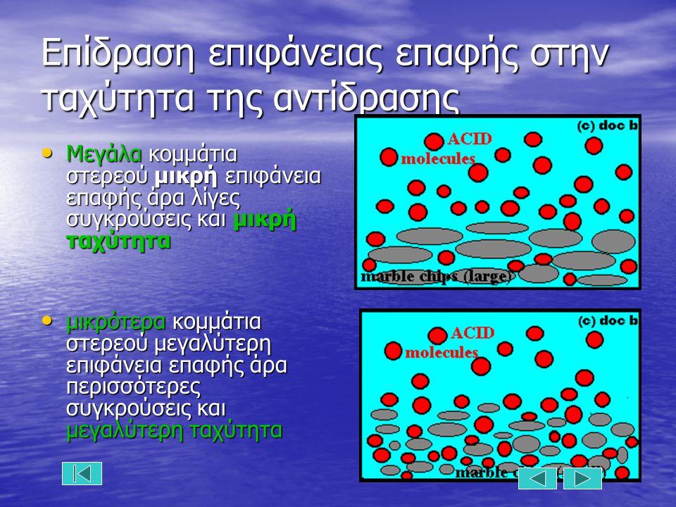 Επίδραση επιφάνειας επαφής στην ταχύτητα της αντίδρασης Μεγάλα κομμάτια στερεού μικρή επιφάνεια επαφής άρα λίγες συγκρούσεις και μικρή ταχύτητα Μεγάλα κομμάτια στερεού μικρή επιφάνεια επαφής άρα λίγες συγκρούσεις και μικρή ταχύτητα μικρότερα κομμάτια στερεού μεγαλύτερη επιφάνεια επαφής άρα περισσότερες συγκρούσεις και μεγαλύτερη ταχύτητα μικρότερα κομμάτια στερεού μεγαλύτερη επιφάνεια επαφής άρα περισσότερες συγκρούσεις και μεγαλύτερη ταχύτητα