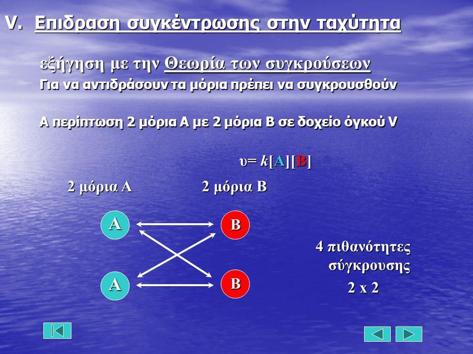 V.Επιδραση συγκέντρωσης στην ταχύτητα εξήγηση με την Θεωρία των συγκρούσεων Για να αντιδράσουν τα μόρια πρέπει να συγκρουσθούν Α περίπτωση 2 μόρια Α με 2 μόρια Β σε δοχείο όγκού V υ= k[A][B] 2 μόρια A 2 μόρια B A B B A 4 πιθανότητες σύγκρουσης 2 x 2