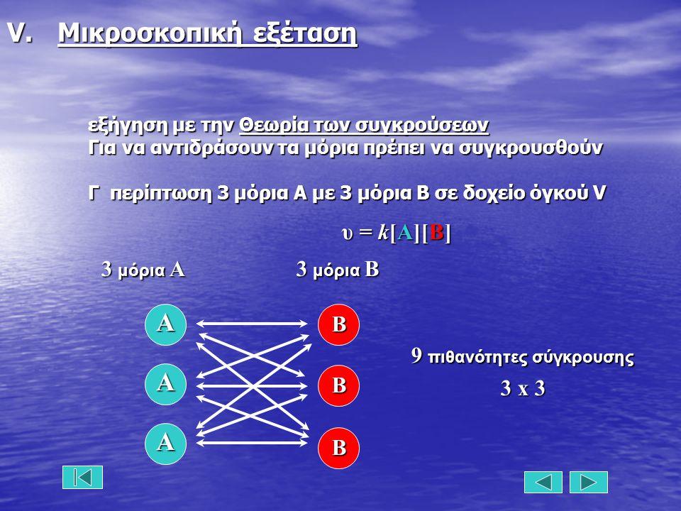 V. Μικροσκοπική εξέταση εξήγηση με την Θεωρία των συγκρούσεων Για να αντιδράσουν τα μόρια πρέπει να συγκρουσθούν Γ περίπτωση 3 μόρια Α με 3 μόρια Β σε