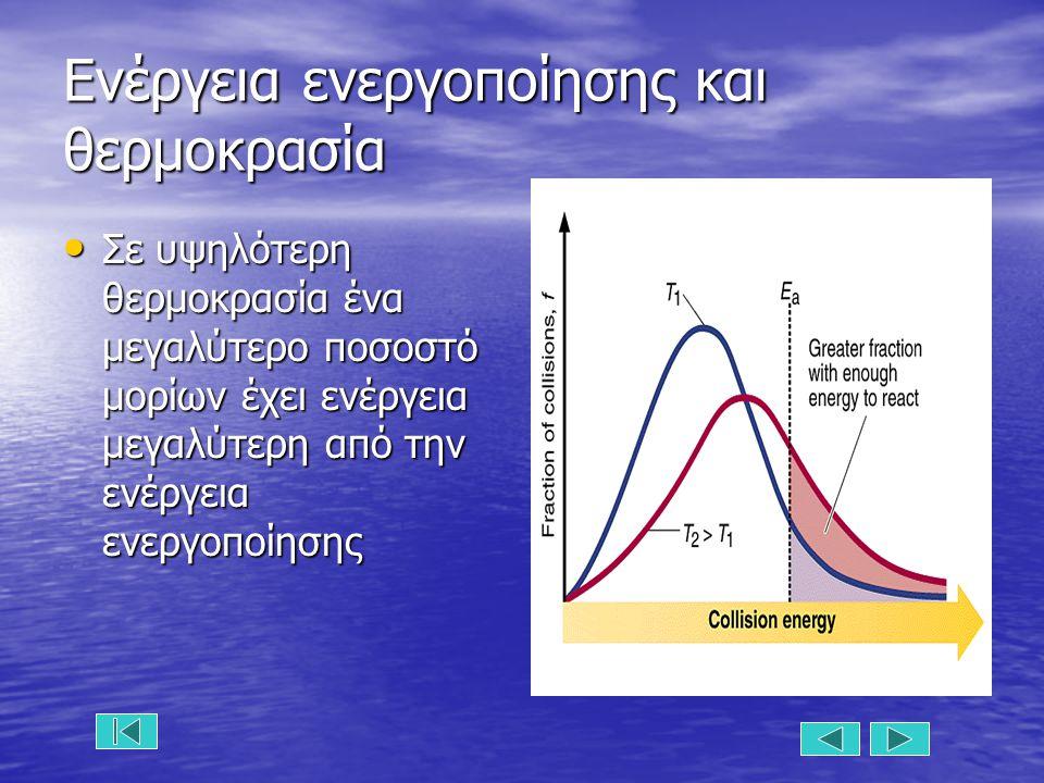 Ενέργεια ενεργοποίησης και θερμοκρασία Σε υψηλότερη θερμοκρασία ένα μεγαλύτερο ποσοστό μορίων έχει ενέργεια μεγαλύτερη από την ενέργεια ενεργοποίησης Σε υψηλότερη θερμοκρασία ένα μεγαλύτερο ποσοστό μορίων έχει ενέργεια μεγαλύτερη από την ενέργεια ενεργοποίησης