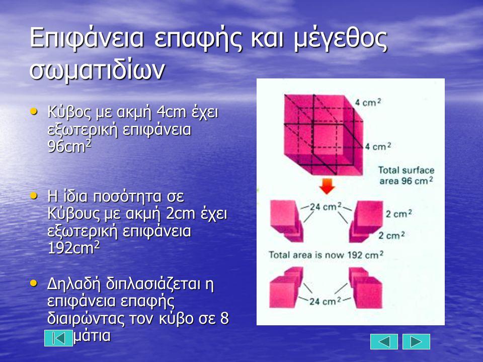 Επιφάνεια επαφής και μέγεθος σωματιδίων Κύβος με ακμή 4cm έχει εξωτερική επιφάνεια 96cm 2 Κύβος με ακμή 4cm έχει εξωτερική επιφάνεια 96cm 2 Η ίδια ποσότητα σε Κύβους με ακμή 2cm έχει εξωτερική επιφάνεια 192cm 2 Η ίδια ποσότητα σε Κύβους με ακμή 2cm έχει εξωτερική επιφάνεια 192cm 2 Δηλαδή διπλασιάζεται η επιφάνεια επαφής διαιρώντας τον κύβο σε 8 κομμάτια Δηλαδή διπλασιάζεται η επιφάνεια επαφής διαιρώντας τον κύβο σε 8 κομμάτια
