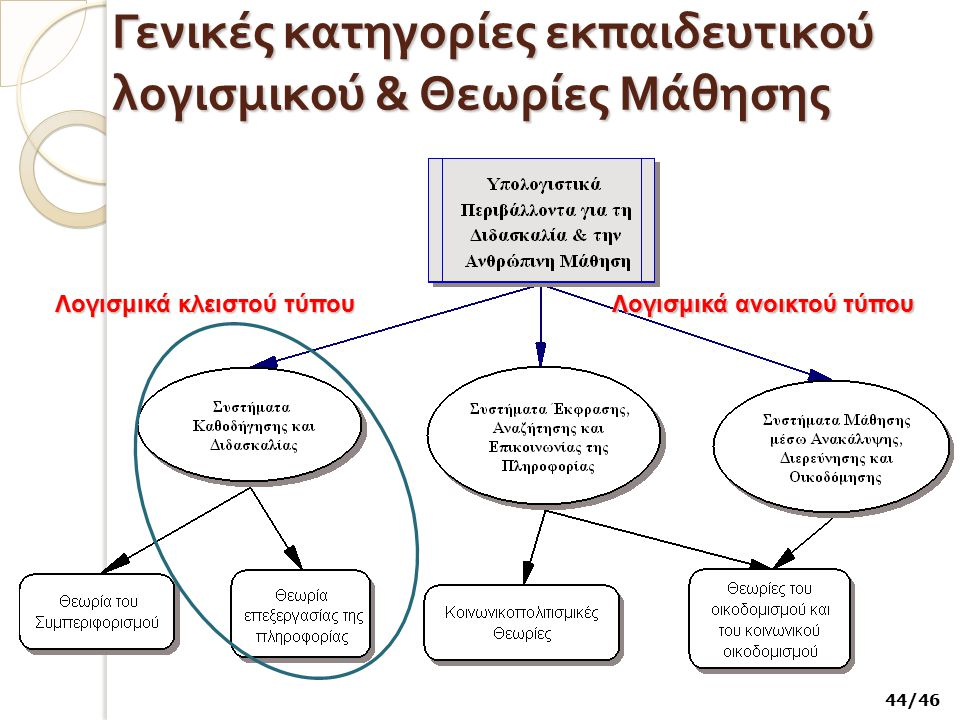 Γενικές κατηγορίες εκπαιδευτικού λογισμικού & Θεωρίες Μάθησης Λογισμικά κλειστού τύπου Λογισμικά ανοικτού τύπου 44/46