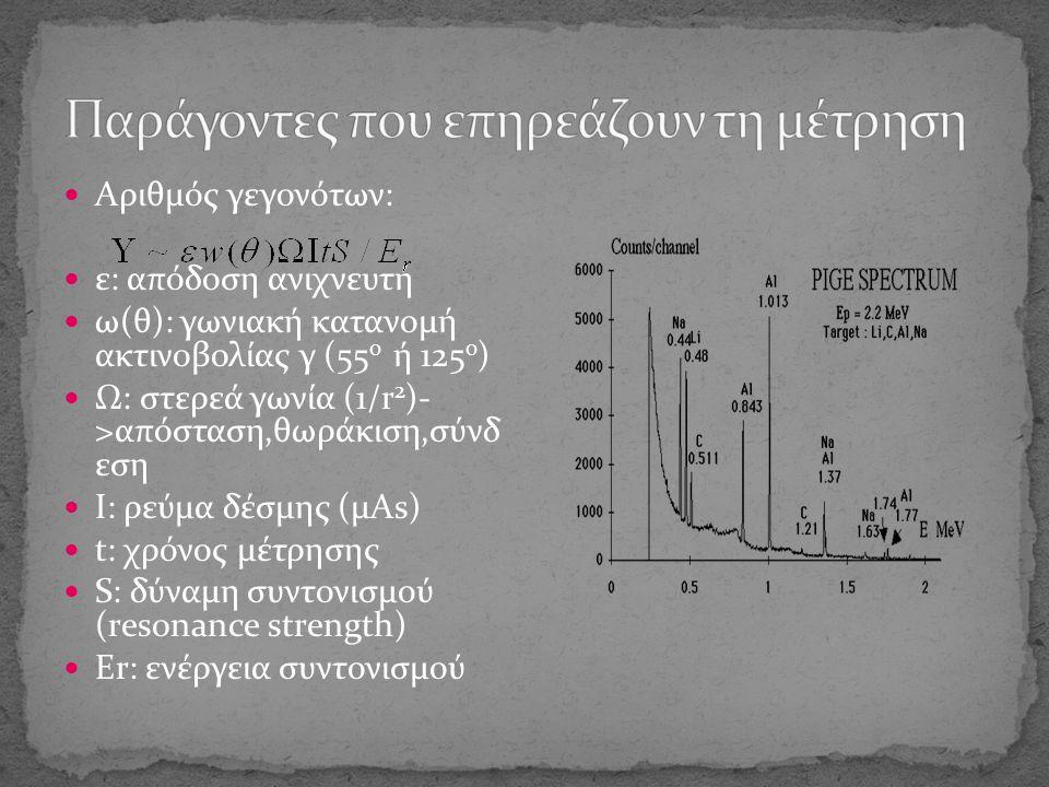 Αριθμός γεγονότων: ε: απόδοση ανιχνευτή ω(θ): γωνιακή κατανομή ακτινοβολίας γ (55 0 ή 125 0 ) Ω: στερεά γωνία (1/r 2 )- >απόσταση,θωράκιση,σύνδ εση Ι: ρεύμα δέσμης (μΑs) t: χρόνος μέτρησης S: δύναμη συντονισμού (resonance strength) Er: ενέργεια συντονισμού