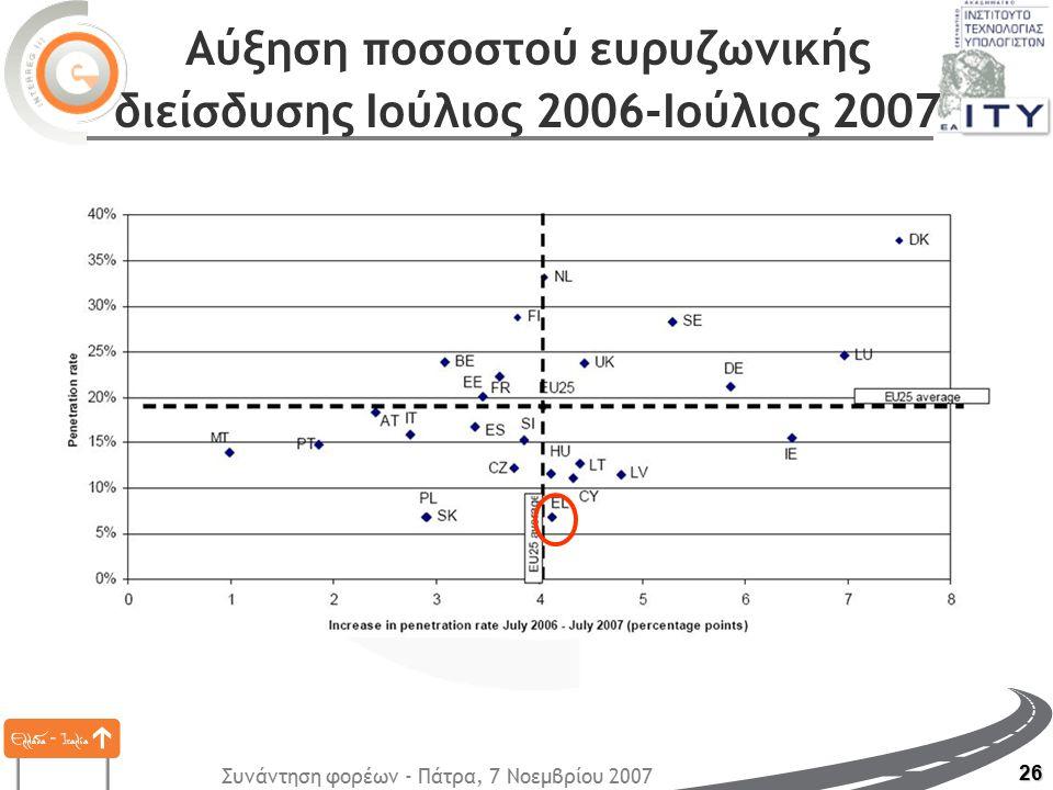 Συνάντηση φορέων - Πάτρα, 7 Νοεμβρίου 2007 26 Αύξηση ποσοστού ευρυζωνικής διείσδυσης Ιούλιος 2006-Ιούλιος 2007