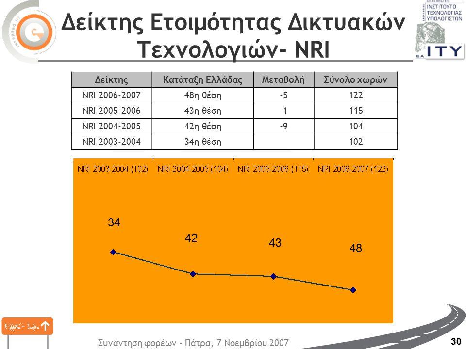 Συνάντηση φορέων - Πάτρα, 7 Νοεμβρίου 2007 30 Δείκτης Ετοιμότητας Δικτυακών Τεχνολογιών- NRI ΔείκτηςΚατάταξη ΕλλάδαςΜεταβολήΣύνολο χωρών NRI 2006-200748η θέση-5122 NRI 2005-200643η θέση115 NRI 2004-200542η θέση-9104 NRI 2003-200434η θέση 102 43 42 34 48