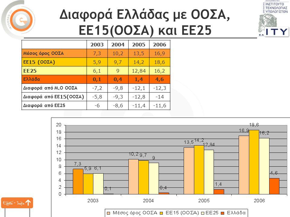 Συνάντηση φορέων - Πάτρα, 7 Νοεμβρίου 2007 31 Διαφορά Ελλάδας με ΟΟΣΑ, ΕΕ15(ΟΟΣΑ) και ΕΕ25 2003200420052006 Μέσος όρος ΟΟΣΑ 7,310,213,516,9 ΕΕ 15 ( ΟΟΣΑ )5,99,714,218,6 EE256,1912,8416,2 Ελλάδα 0,10,41,44,6 Διαφορά από Μ.