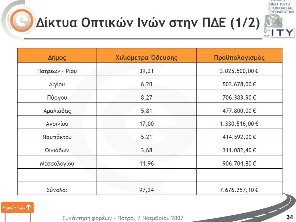 Συνάντηση φορέων - Πάτρα, 7 Νοεμβρίου 2007 34 Δίκτυα Οπτικών Ινών στην ΠΔΕ (1/2) ΔήμοςΧιλιόμετρα ΌδευσηςΠροϋπολογισμός Πατρέων - Ρίου39,213.025.500,00 € Αιγίου6,20503.678,00 € Πύργου8,27706.383,90 € Αμαλιάδας5,81477.800,00 € Αγρινίου17,001.330.516,00 € Ναυπάκτου5,21414.592,00 € Οινιάδων3,68311.082,40 € Μεσσολογίου11,96906.704,80 € Σύνολο:97,347.676.257,10 €