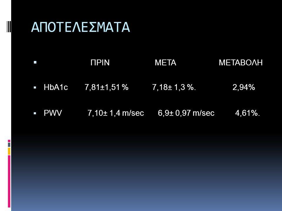 ΑΠΟΤΕΛΕΣΜΑΤΑ  ΠΡΙΝ ΜΕΤΑ ΜΕΤΑΒΟΛΗ  HbA1c 7,81±1,51 % 7,18± 1,3 %. 2,94%  PWV 7,10± 1,4 m/sec 6,9± 0,97 m/sec 4,61%.
