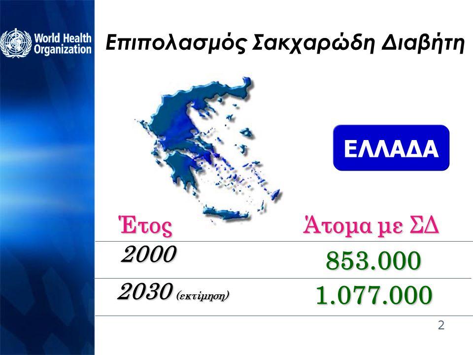 2 Επιπολασμός Σακχαρώδη Διαβήτη ΕΛΛΑΔΑ 2000 2030 (εκτίμηση) Έτος Άτομα με ΣΔ 853.000 1.077.000