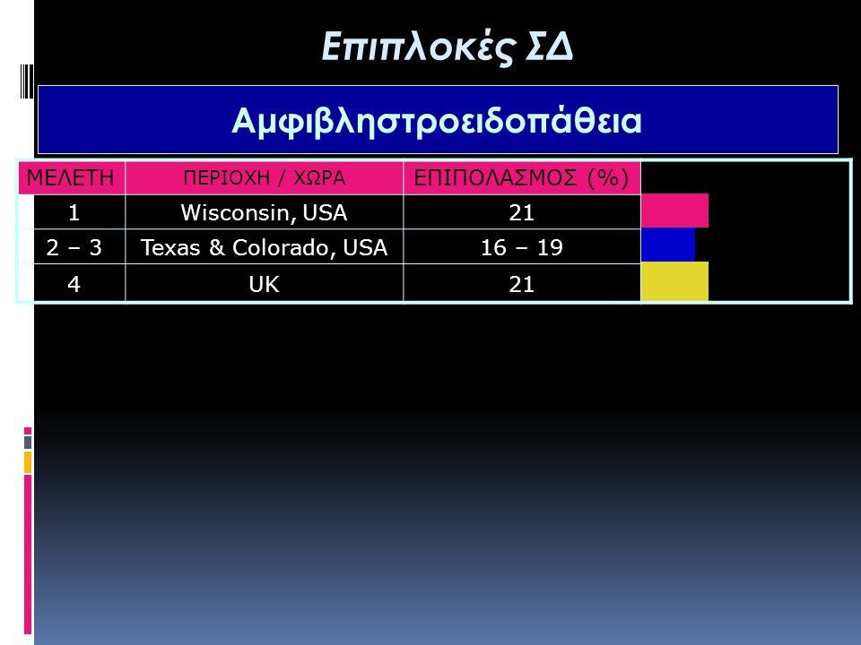 ΜΕΛΕΤΗ ΠΕΡΙΟΧΗ / ΧΩΡΑ ΕΠΙΠΟΛΑΣΜΟΣ (%) 1Wisconsin, USA21 2 – 3Texas & Colorado, USA16 – 19 4UK21 Επιπλοκές ΣΔ Αμφιβληστροειδοπάθεια