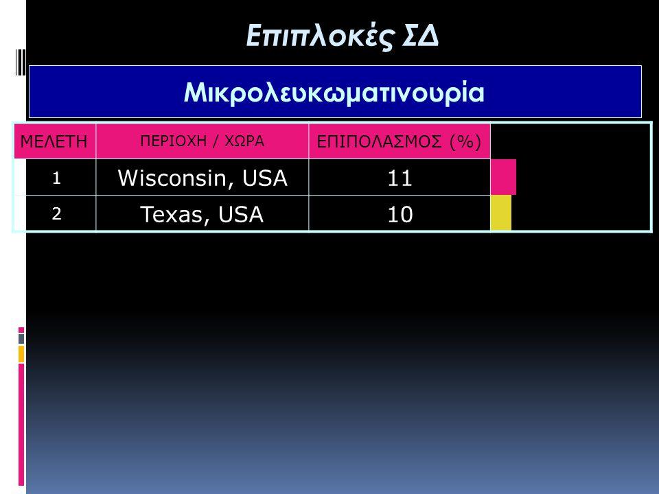 ΜΕΛΕΤΗ ΠΕΡΙΟΧΗ / ΧΩΡΑ ΕΠΙΠΟΛΑΣΜΟΣ (%) 1 Wisconsin, USA11 2 Texas, USA10 Επιπλοκές ΣΔ Μικρολευκωματινουρία