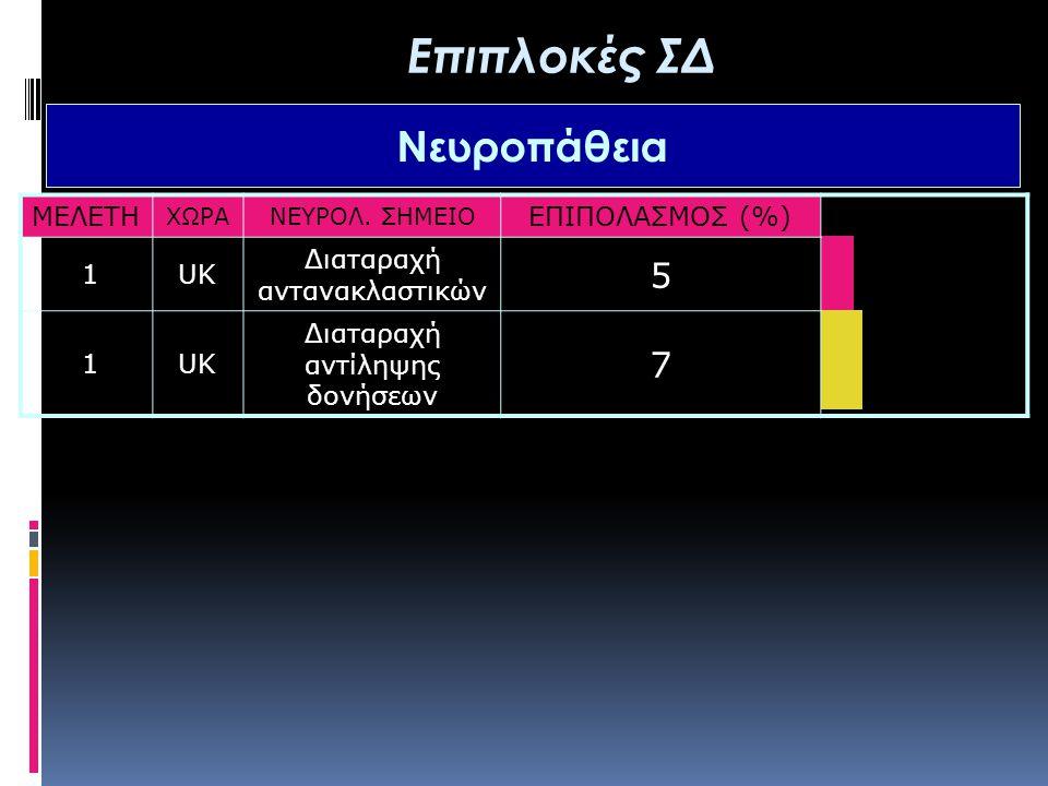 ΜΕΛΕΤΗ ΧΩΡΑΝΕΥΡΟΛ. ΣΗΜΕΙΟ ΕΠΙΠΟΛΑΣΜΟΣ (%) 1UK Διαταραχή αντανακλαστικών 5 1UK Διαταραχή αντίληψης δονήσεων 7 Επιπλοκές ΣΔ Νευροπάθεια