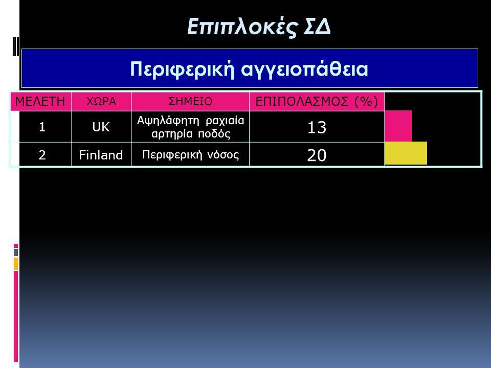 ΜΕΛΕΤΗ ΧΩΡΑΣΗΜΕΙΟ ΕΠΙΠΟΛΑΣΜΟΣ (%) 1UK Αψηλάφητη ραχιαία αρτηρία ποδός 13 2Finland Περιφερική νόσος 20 Επιπλοκές ΣΔ Περιφερική αγγειοπάθεια