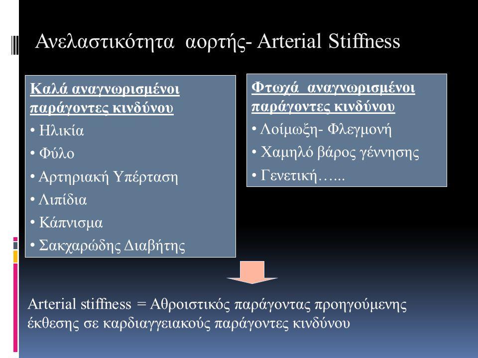Ανελαστικότητα αορτής- Arterial Stiffness Καλά αναγνωρισμένοι παράγοντες κινδύνου Ηλικία Φύλο Αρτηριακή Υπέρταση Λιπίδια Κάπνισμα Σακχαρώδης Διαβήτης Arterial stiffness = Αθροιστικός παράγοντας προηγούμενης έκθεσης σε καρδιαγγειακούς παράγοντες κινδύνου Φτωχά αναγνωρισμένοι παράγοντες κινδύνου Λοίμωξη- Φλεγμονή Χαμηλό βάρος γέννησης Γενετική…...