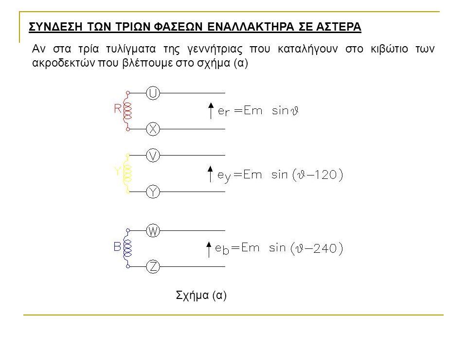 Αν στα τρία τυλίγματα της γεννήτριας που καταλήγουν στο κιβώτιο των ακροδεκτών που βλέπουμε στο σχήμα (α) ΣΥΝΔΕΣΗ ΤΩΝ ΤΡΙΩΝ ΦΑΣΕΩΝ ΕΝΑΛΛΑΚΤΗΡΑ ΣΕ ΑΣΤΕΡΑ Σχήμα (α)