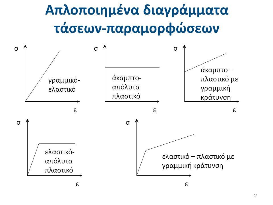 Απλοποιημένα διαγράμματα τάσεων-παραμορφώσεων σ ε γραμμικό- ελαστικό σ ε άκαμπτο- απόλυτα πλαστικό σ ε άκαμπτο – πλαστικό με γραμμική κράτυνση σ ε ελαστικό- απόλυτα πλαστικό σ ε ελαστικό – πλαστικό με γραμμική κράτυνση 2