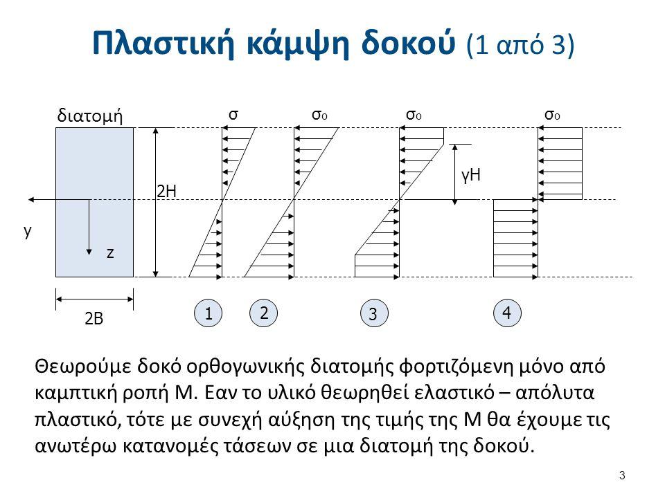 Πλαστική κάμψη δοκού (1 από 3) 2Β 2Η σσοσο σοσο σοσο 1 2 3 4 διατομή y z γΗ Θεωρούμε δοκό ορθογωνικής διατομής φορτιζόμενη μόνο από καμπτική ροπή Μ. Ε
