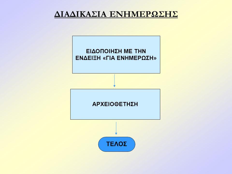 Καταστάσεις Λειτουργίας Συστήματος Κατάσταση λειτουργίας 1 (κανονική λειτουργία) Το σύστημα λειτουργεί υπό κανονική εποπτεία.