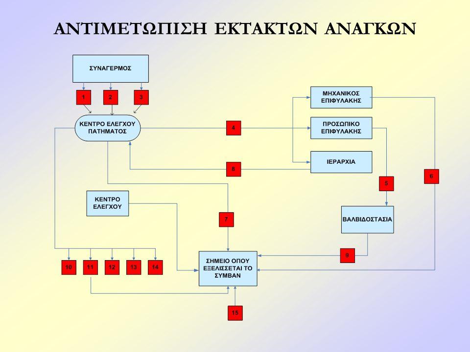 Κέντρου Ελέγχου (G.C.C.) Αρμοδιότητες Συντονισμός Ενημέρωση και διασφάλιση πληροφοριών Καθοδήγηση