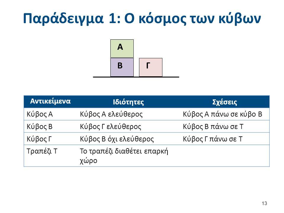 Παράδειγμα 1: Ο κόσμος των κύβων 13 Β Γ Α Αντικείμενα ΙδιότητεςΣχέσεις Κύβος ΑΚύβος Α ελεύθεροςΚύβος Α πάνω σε κύβο Β Κύβος ΒΚύβος Γ ελεύθεροςΚύβος Β