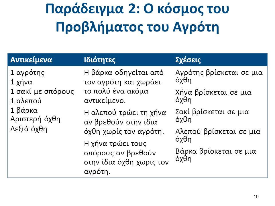 Παράδειγμα 2: Ο κόσμος του Προβλήματος του Αγρότη Αντικείμενα ΙδιότητεςΣχέσεις 1 αγρότης 1 χήνα 1 σακί με σπόρους 1 αλεπού 1 βάρκα Αριστερή όχθη Δεξιά