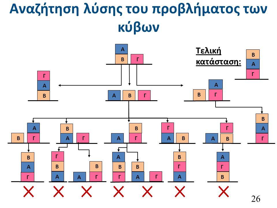 Αναζήτηση λύσης του προβλήματος των κύβων 26 Β Γ Α Β Γ Α Β Γ Α Β Γ Α Β Γ Α Β Γ Α Β Γ Α Β Γ Α Β Γ Α A Γ B Γ Α Β Α Β Γ Β Γ Α Β Γ Α Τελική κατάσταση: Β Γ