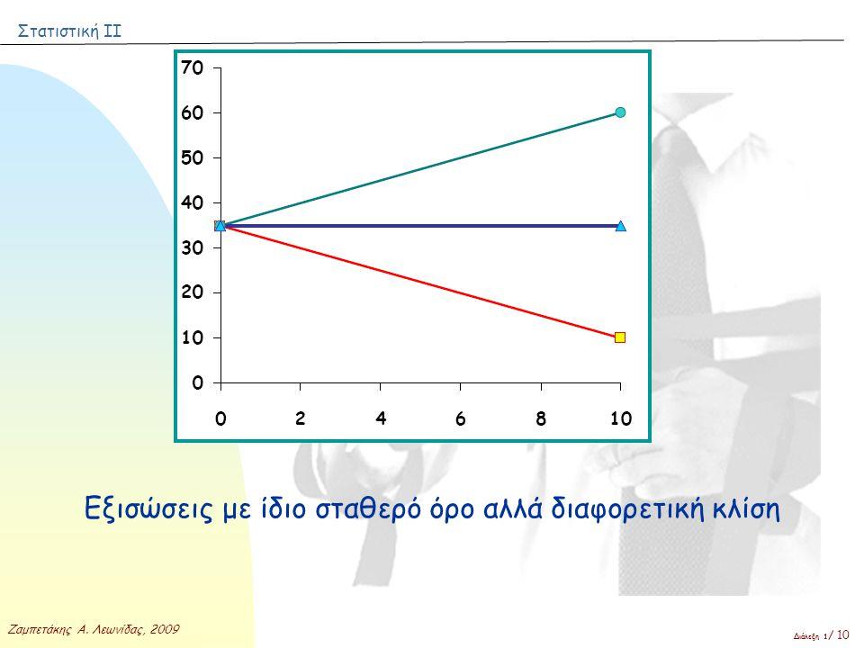 Στατιστική ΙΙ Ζαμπετάκης Α. Λεωνίδας, 2009 Διάλεξη 1 / 10 Εξισώσεις με ίδιο σταθερό όρο αλλά διαφορετική κλίση